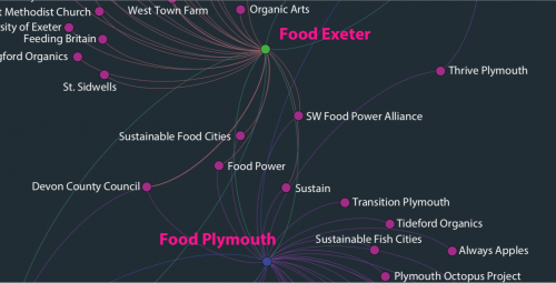 Network map sustainable food projects